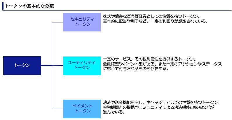 ICO トークン 分類