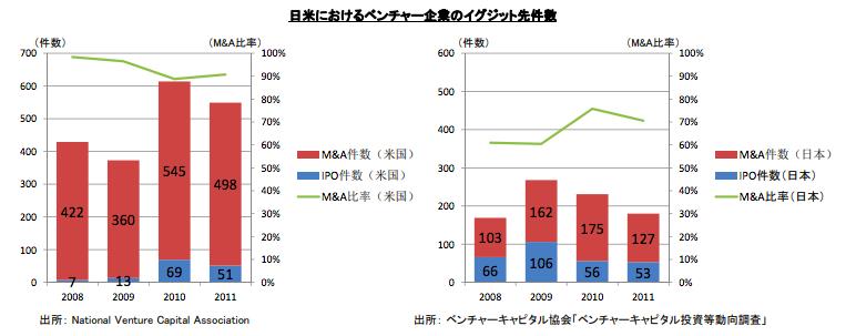 ベンチャーキャピタル、IPO、イグジット、M&A