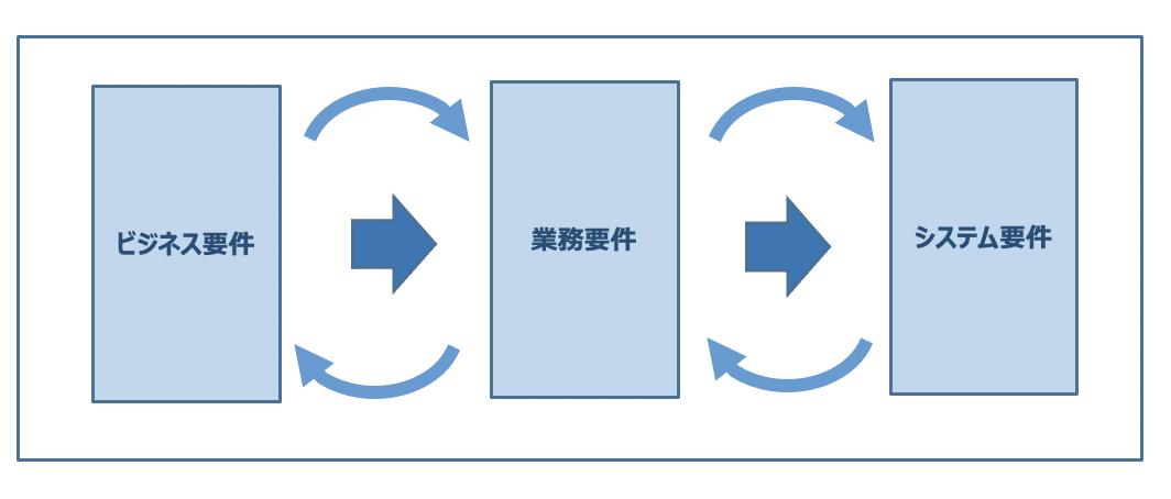 システム開発の最終確認:要件定義の妥当性について